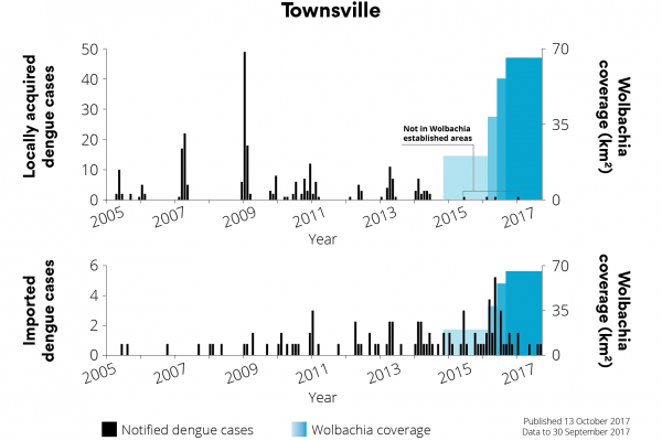 13102017 - AUS - Local vs Imported_Townsville